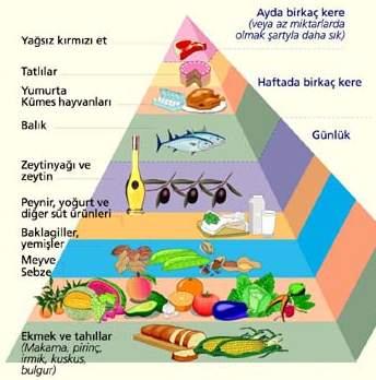 saglikli-beslenme-piramidi